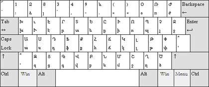 Layout Keyboard Armenia