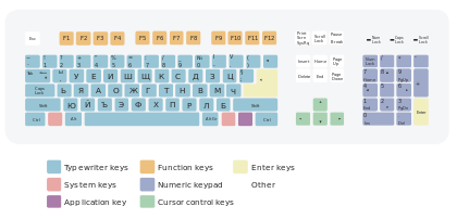 Layout Keyboard Bulgaria