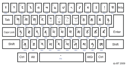 Layout Keyboard Dzangkha