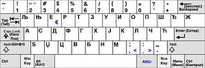 Layout Keyboard Serbia