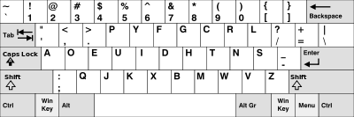 Layout Keyboard DVORAK