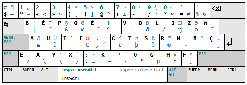 Layout Keyboard BEPO