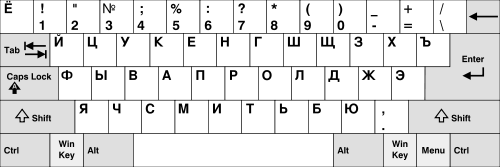 Layout Keyboard JCUKEN
