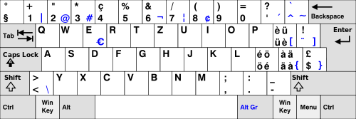 Layout Keyboard QWERTZ