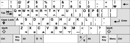 Layout Keyboard Korea Dubeolsik