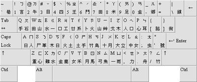 Layout Keyboard China